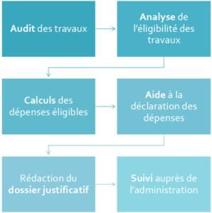 Processus déclaration Crédit d'Impôt Innovation (CII)