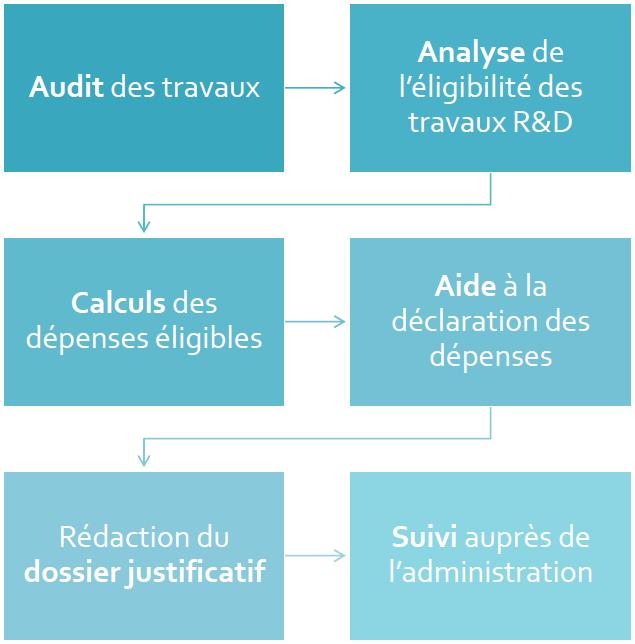 Processus de déclaration du CIR par AREAD